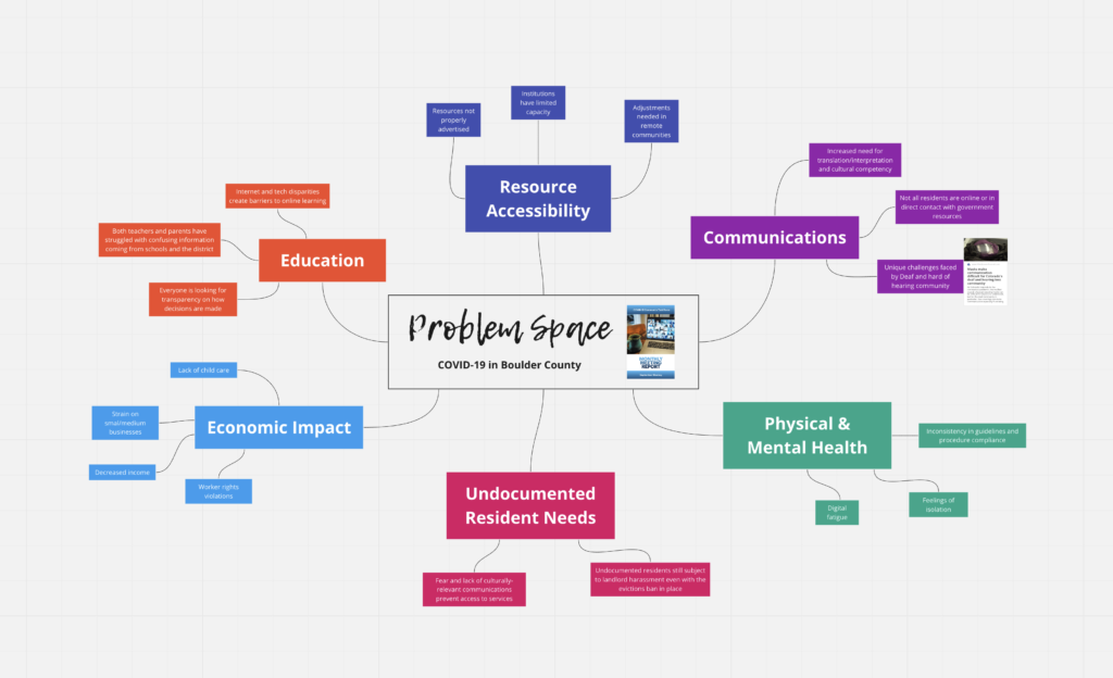 "A screenshot of a digital mind map. In the middle there is a box that says ""Problem Space: COVID-19 in Boulder County."" Branches from this main section read: resource accessibility, education, economic impact, undocument resident needs, physical and mental health, and communications."